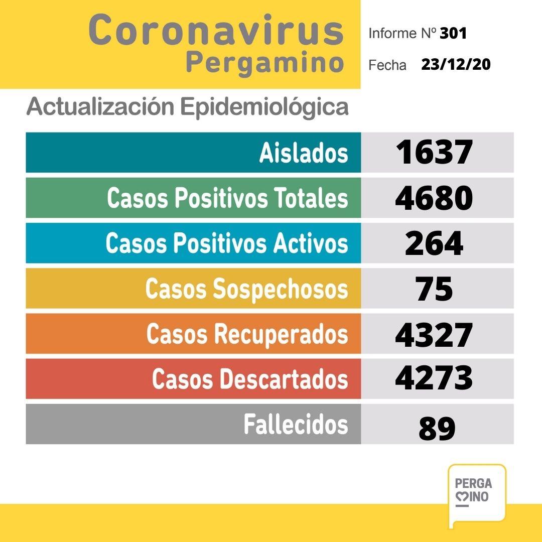 En el reporte de este Miércoles, se confirmó el fallecimiento de 3 pacientes y 40 casos nuevos positivos de Coronavirus 1