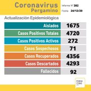 Este jueves se informó el fallecimiento de 3 pacientes y se confirmaron 40 nuevos casos positivos de Coronavirus 3