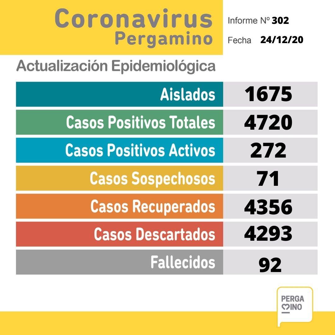 Este jueves se informó el fallecimiento de 3 pacientes y se confirmaron 40 nuevos casos positivos de Coronavirus 1