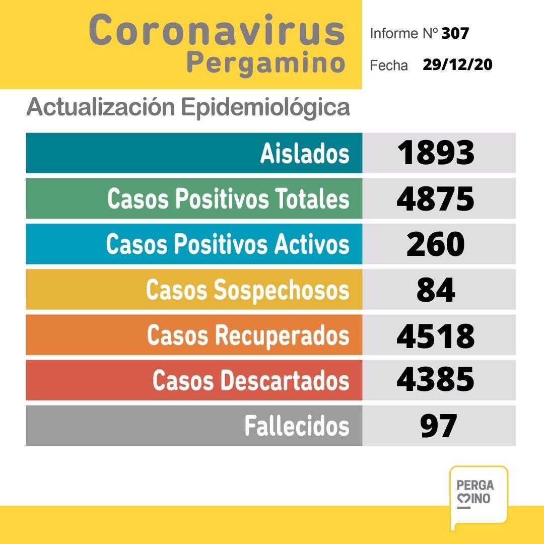 En Pergamino se confirmaron 2 fallecimientos y 45 nuevos casos positivos de Coronavirus 1