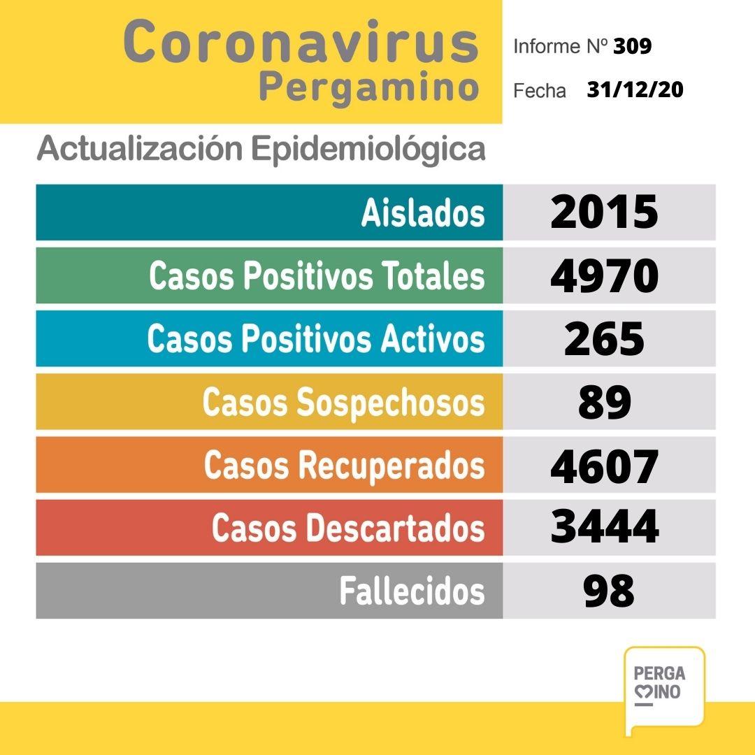 Este jueves se notificó un fallecimiento y se confirmaron 43 nuevos casos positivos de Coronavirus en Pergamino 1