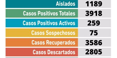 Coronavirus en Pergamino: Se confirmaron 31 nuevos casos positivos 6