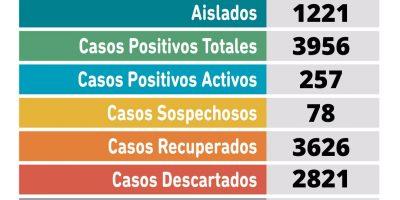 Coronavirus en Pergamino: se confirmaron 38 nuevos casos positivos 6