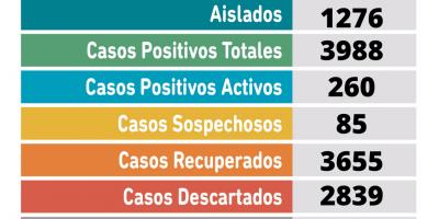 Coronavirus en Pergamino: Se confirmaron 32 nuevos casos positivos 10