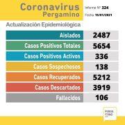 Un paciente falleció y se confirmaron 52 nuevos casos positivos de Coronavirus en Pergamino 2