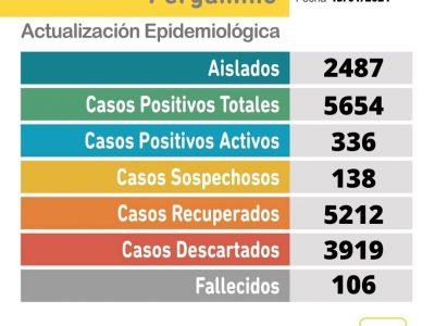 Un paciente falleció y se confirmaron 52 nuevos casos positivos de Coronavirus en Pergamino 6