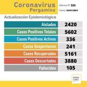 Se confirmaron 39 nuevos casos positivos de Coronavirus en Pergamino 3