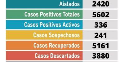 Se confirmaron 39 nuevos casos positivos de Coronavirus en Pergamino 5
