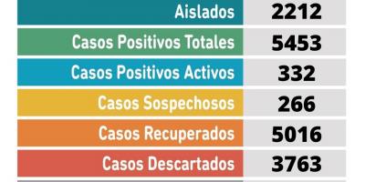 Este martes se confirmaron 53 nuevos casos positivos en Pergamino 9