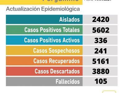 Se confirmaron 39 nuevos casos positivos de Coronavirus en Pergamino 21