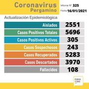 Dos pacientes fallecieron y se confirmaron 42 nuevos casos positivos de Coronavirus en Pergamino 2