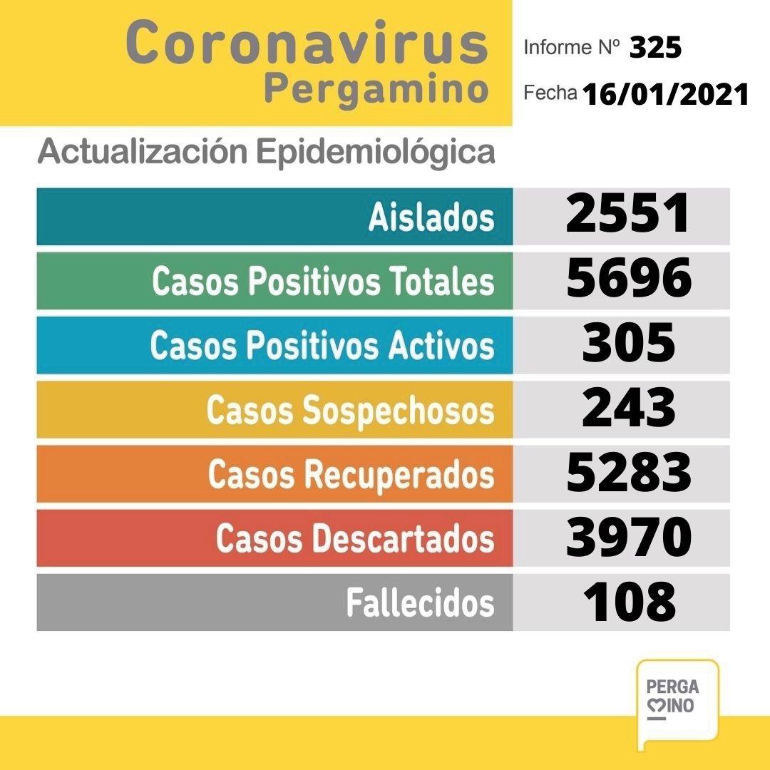 Dos pacientes fallecieron y se confirmaron 42 nuevos casos positivos de Coronavirus en Pergamino 1