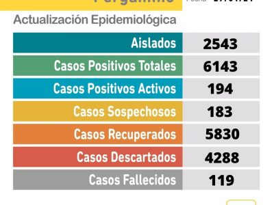 Se confirmaron 38 nuevos casos positivos de Coronavirus en Pergamino 1
