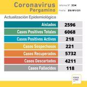 Este Lunes se informó el fallecimiento de una paciente y confirmaron 21 nuevos casos de Coronavirus 2