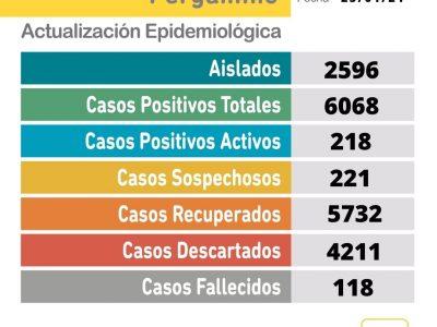 Este Lunes se informó el fallecimiento de una paciente y confirmaron 21 nuevos casos de Coronavirus 5