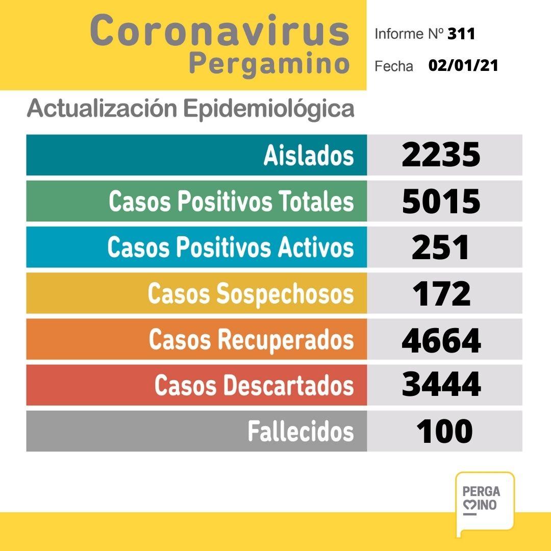 Pergamino llegó a las 100 muertes por Coronavirus 1
