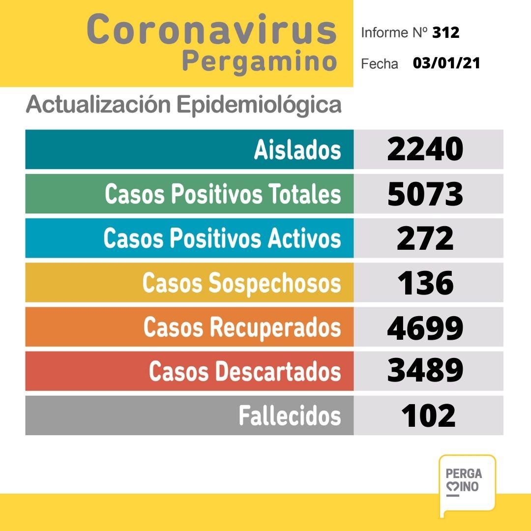 Coronavirus en Pergamino: dos personas fallecieron y se confirmaron 58 nuevos casos positivos 1