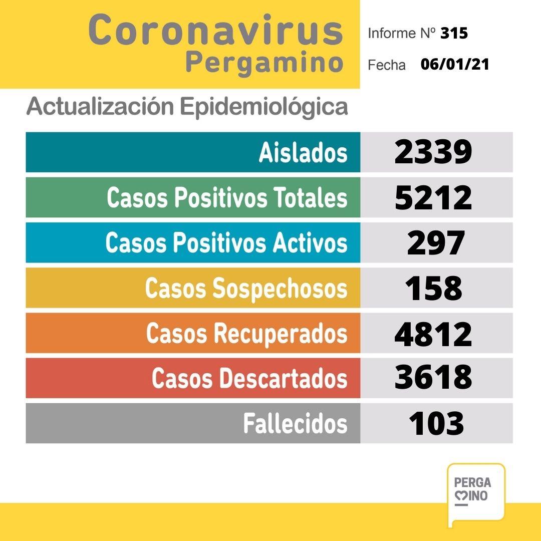 Se confirmaron 48 nuevos casos positivos de Coronavirus este miércoles en Pergamino 1