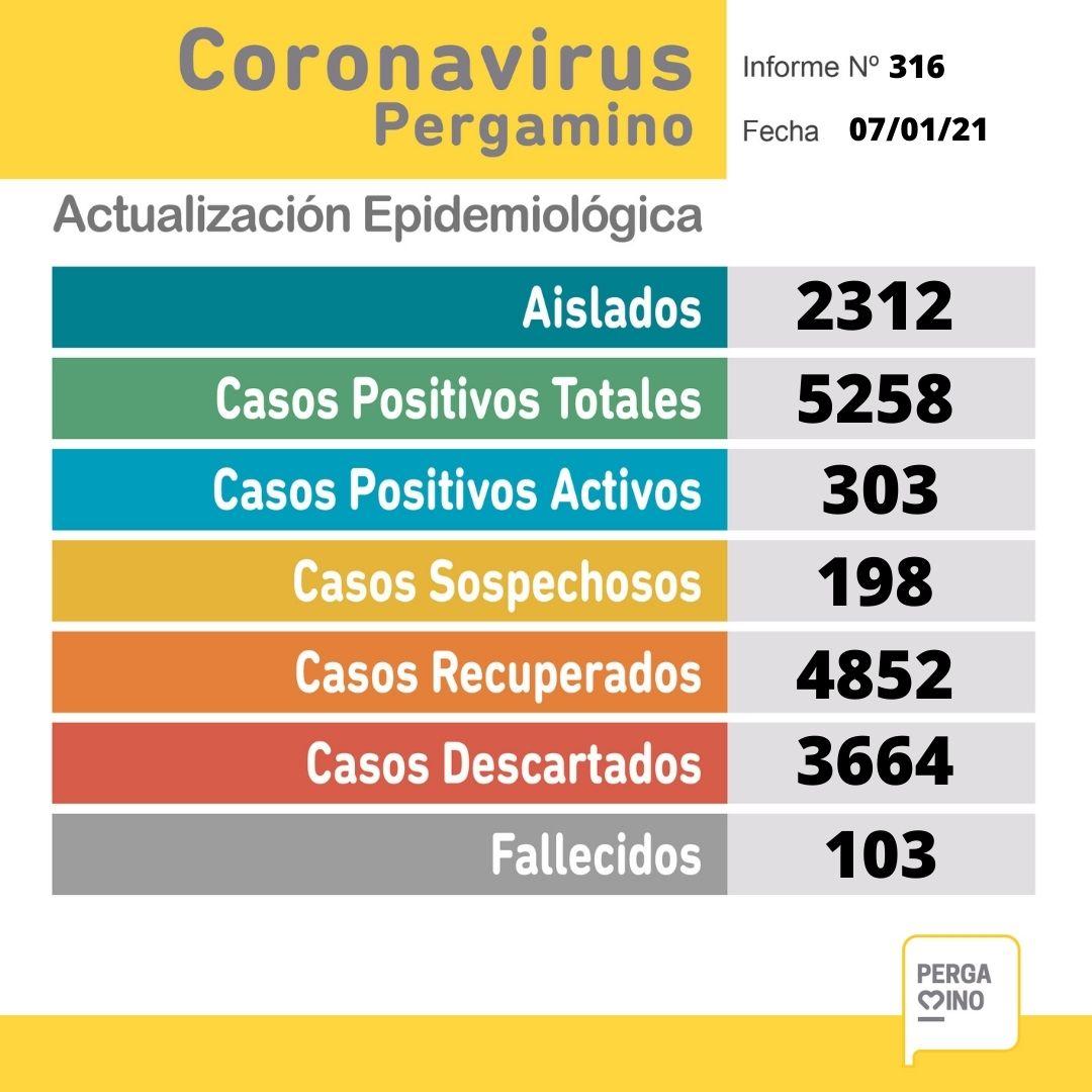 Se confirmaron 46 nuevos casos positivos de Coronavirus en Pergamino este Jueves 1
