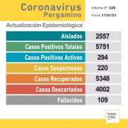 Un paciente falleció y se confirmaron 55 nuevos casos positivos de Coronavirus en Pergamino 2