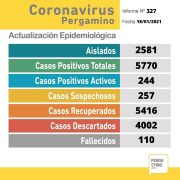 Una paciente falleció y se confirmaron 19 casos positivos de Coronavirus en Pergamino 1