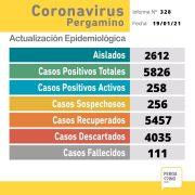 Un paciente falleció y se confirmaron 56 nuevos casos positivos de Coronavirus en Pergamino 4