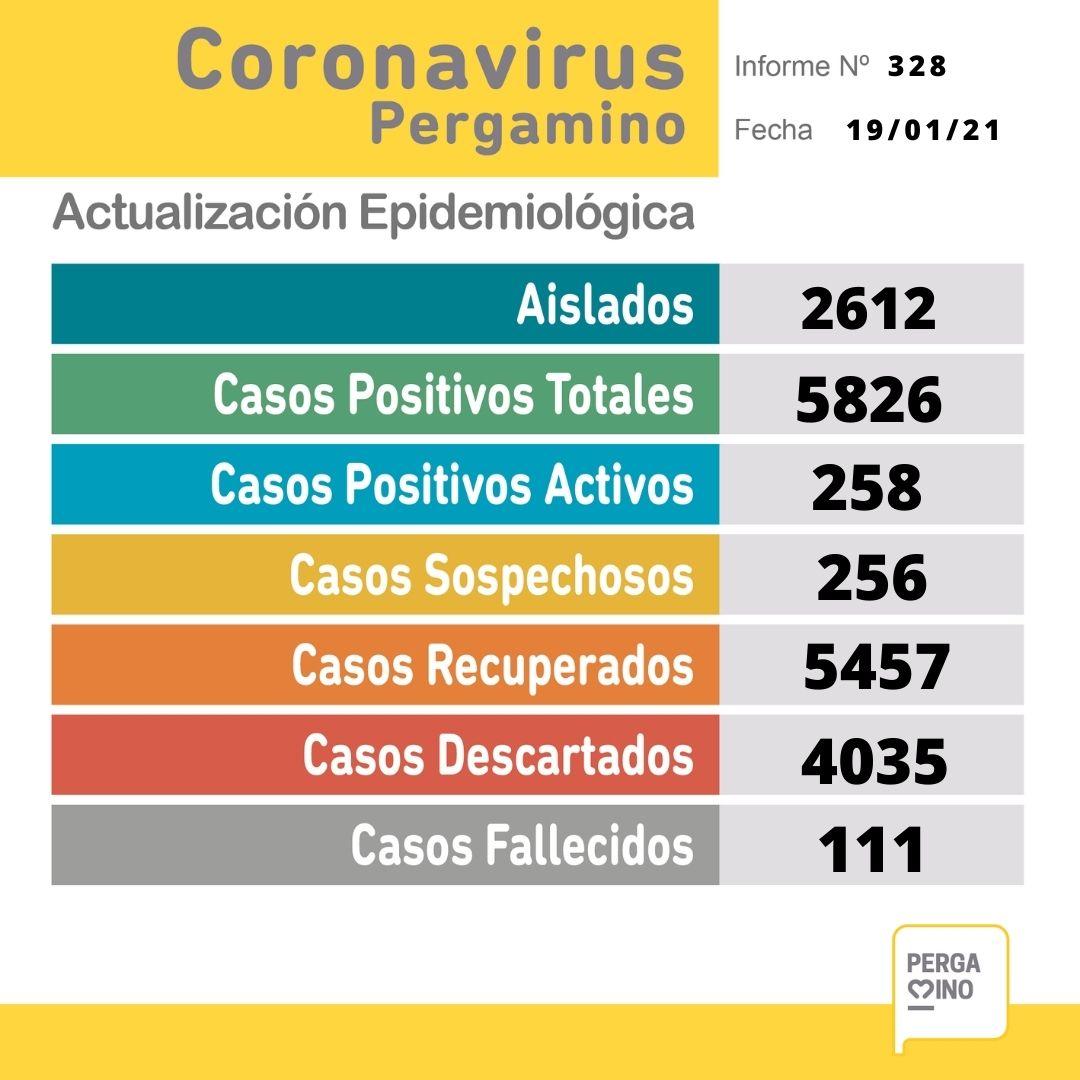 Un paciente falleció y se confirmaron 56 nuevos casos positivos de Coronavirus en Pergamino 1
