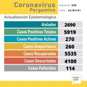 Un fallecido y 45 nuevos casos de Coronavirus informa el parte epidemiológico del día en Pergamino 11