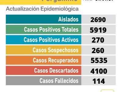 Un fallecido y 45 nuevos casos de Coronavirus informa el parte epidemiológico del día en Pergamino 15