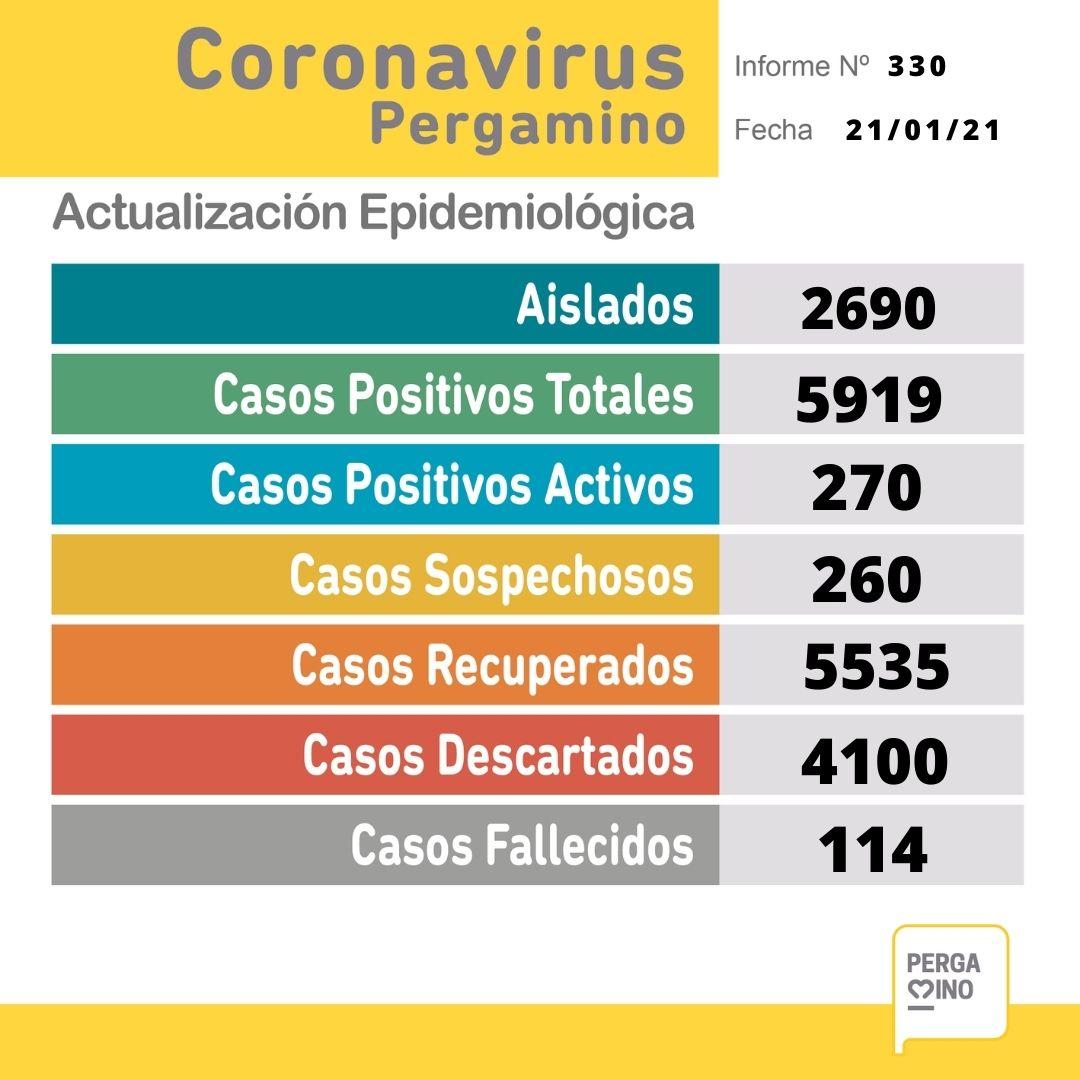 Un fallecido y 45 nuevos casos de Coronavirus informa el parte epidemiológico del día en Pergamino 1