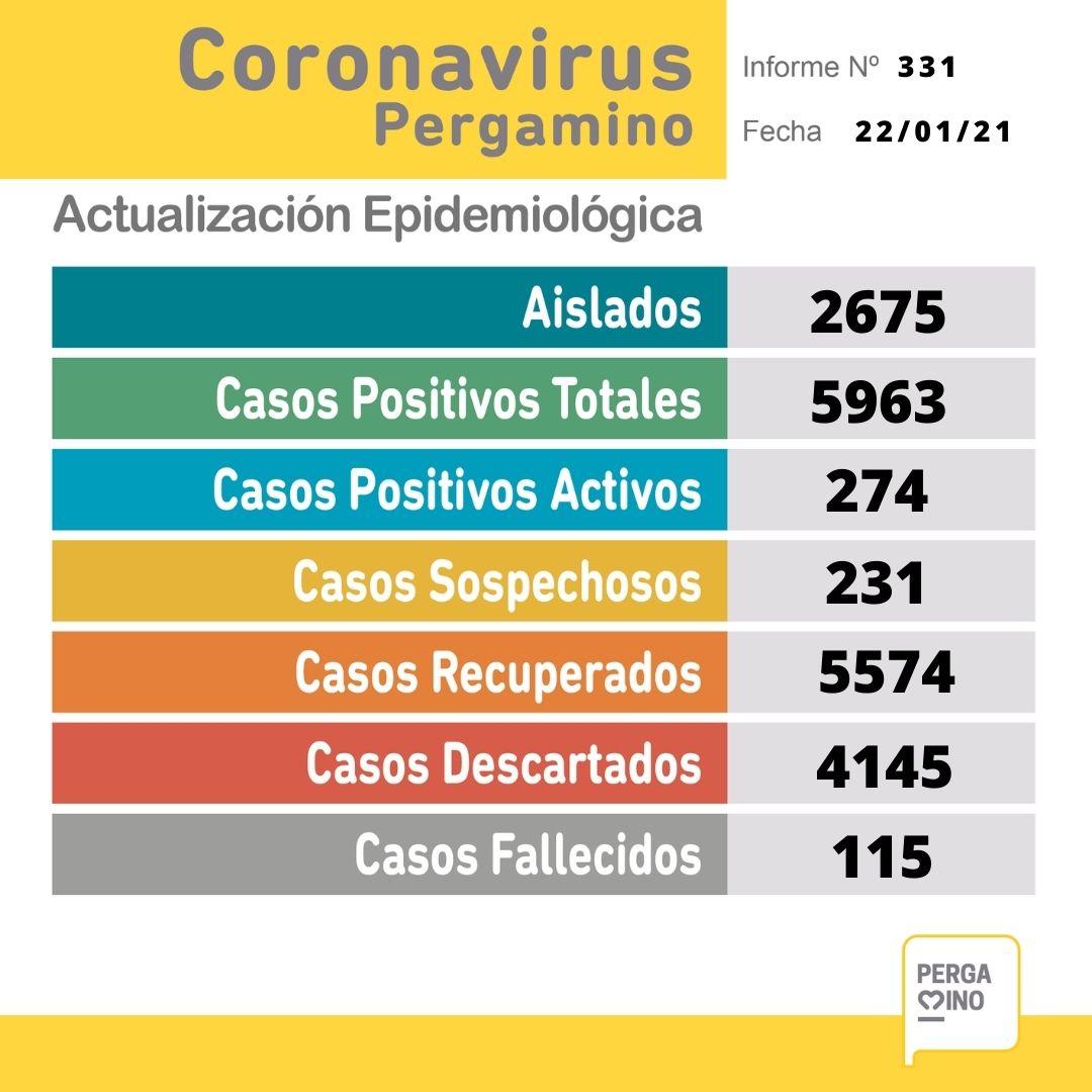 Este viernes se informó el fallecimiento de una paciente y se confirmaron 44 nuevos casos de Coronavirus en Pergamino 1