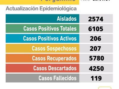 Un paciente falleció y se confirmaron 37 nuevos casos positivos de Coronavirus en Pergamino 3