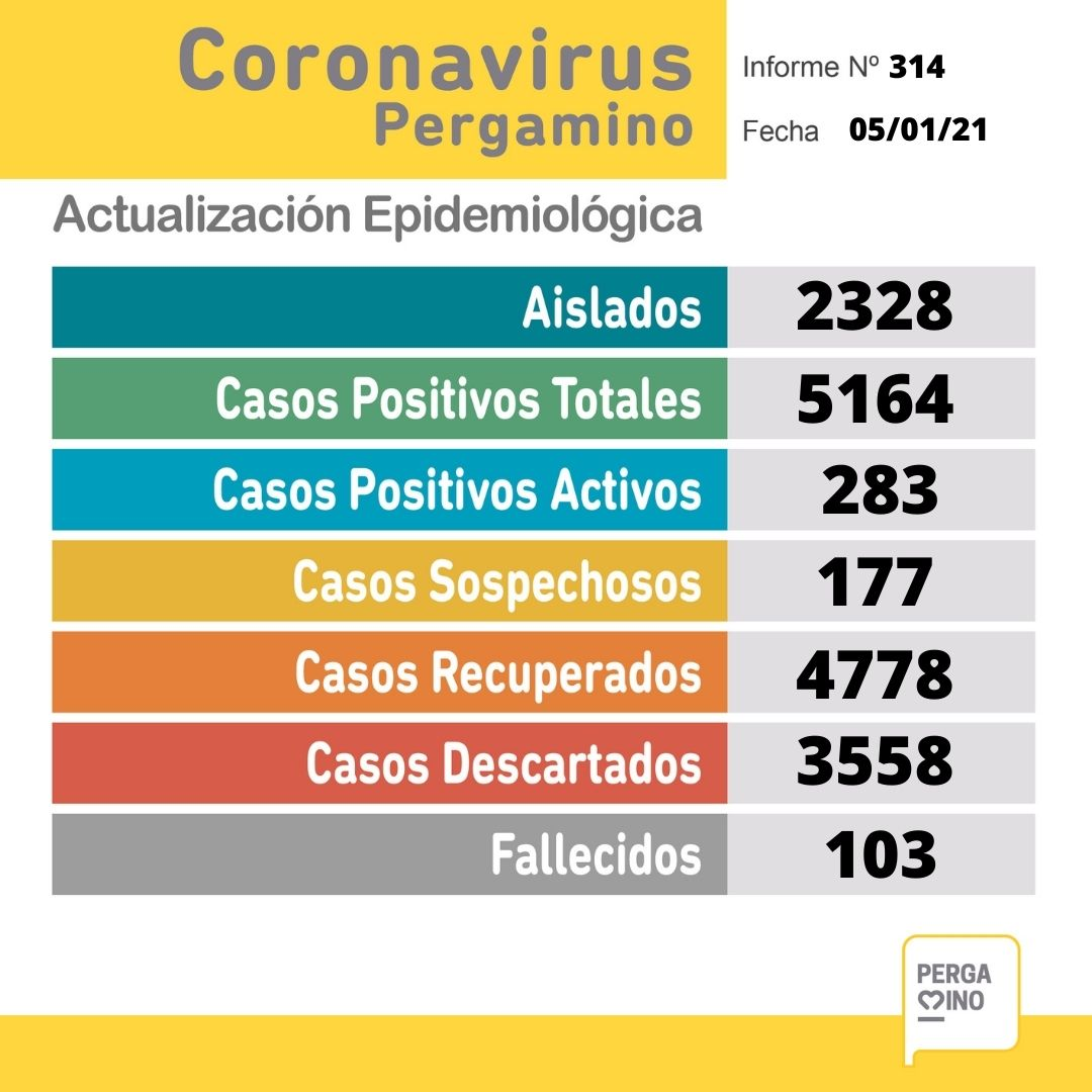 Este Martes se confirmaron 47 nuevos casos positivos de Coronavirus en Pergamino 1