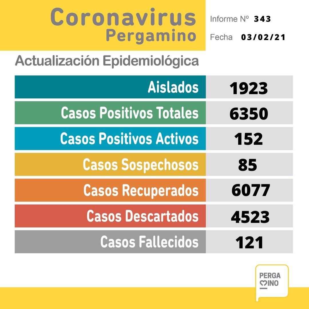 Un paciente falleció y se confirmaron 22 nuevos casos positivos de Coronavirus en Pergamino 1