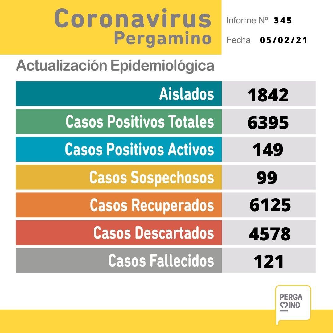 Se confirmaron 23 nuevos casos positivos de Coronavirus en Pergamino 1