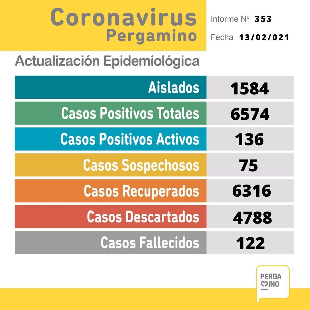 Se confirmaron 30 nuevos casos positivos de Coronavirus este Sábado 1