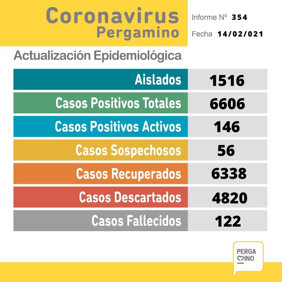 Se confirmaron 32 nuevos casos positivos de Coronavirus en Pergamino 1