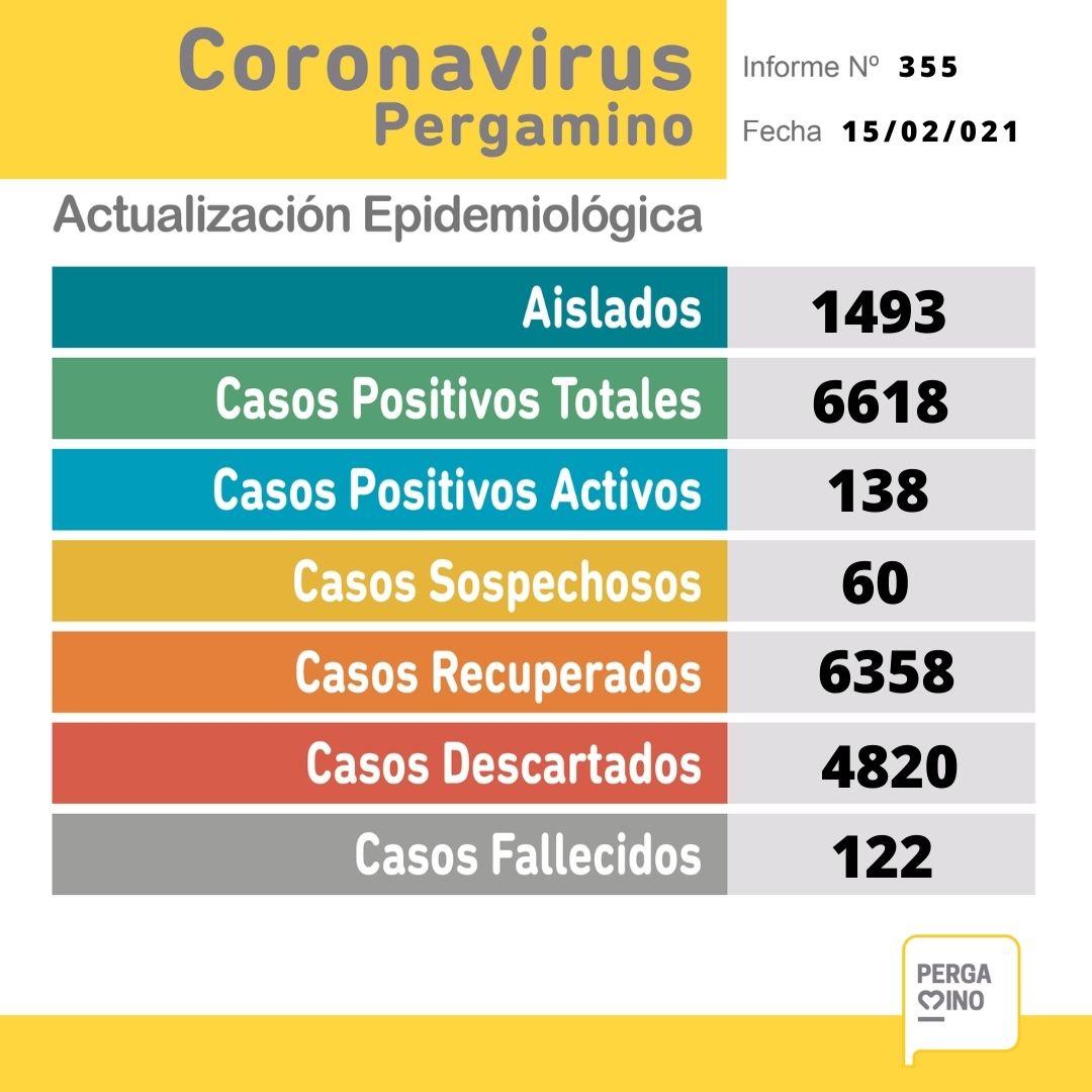 Sin datos del Maiztegui, se confirmaron 12 nuevos casos positivos de Coronavirus 1