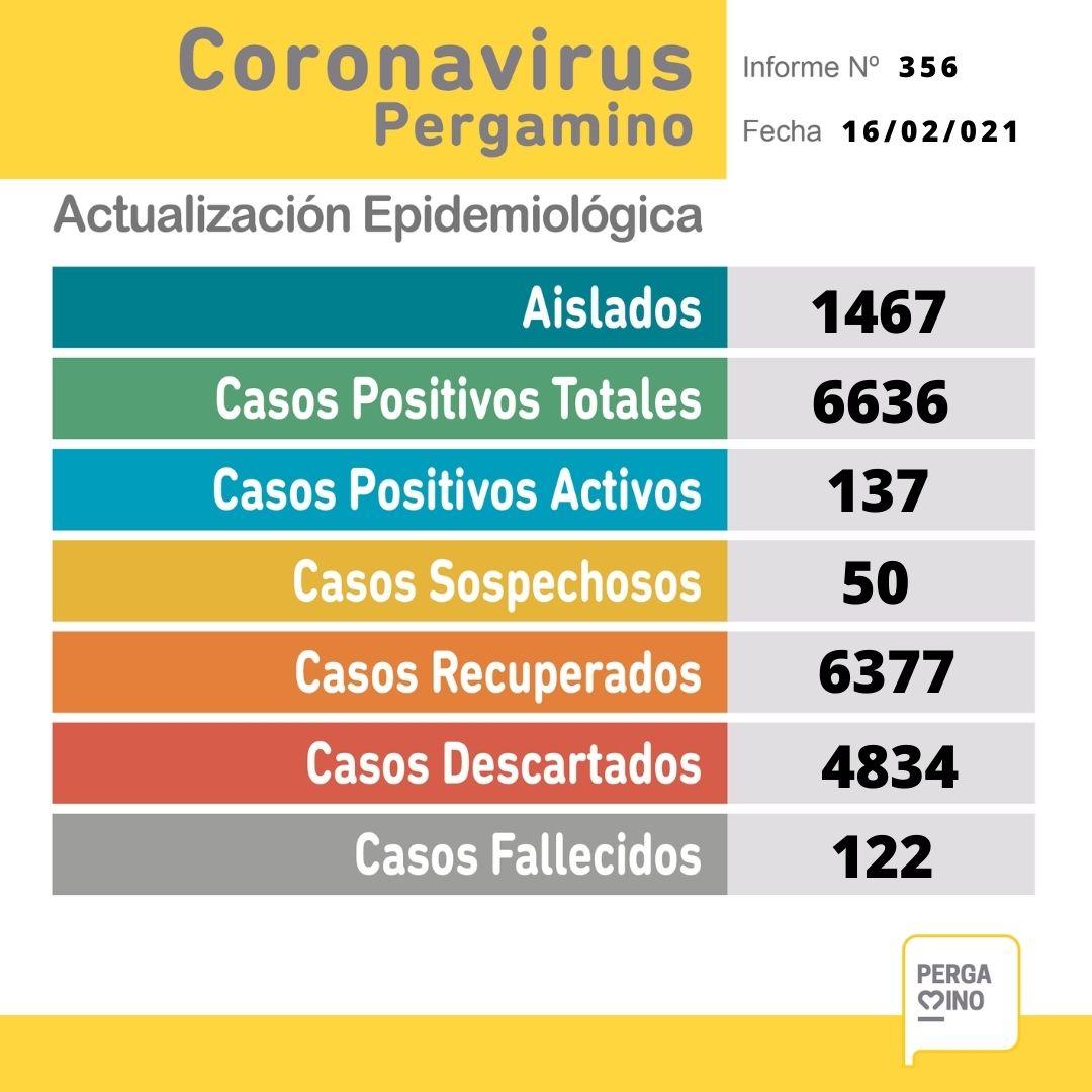 Se confirmaron 18 nuevos casos positivos de Coronavirus en Pergamino 1