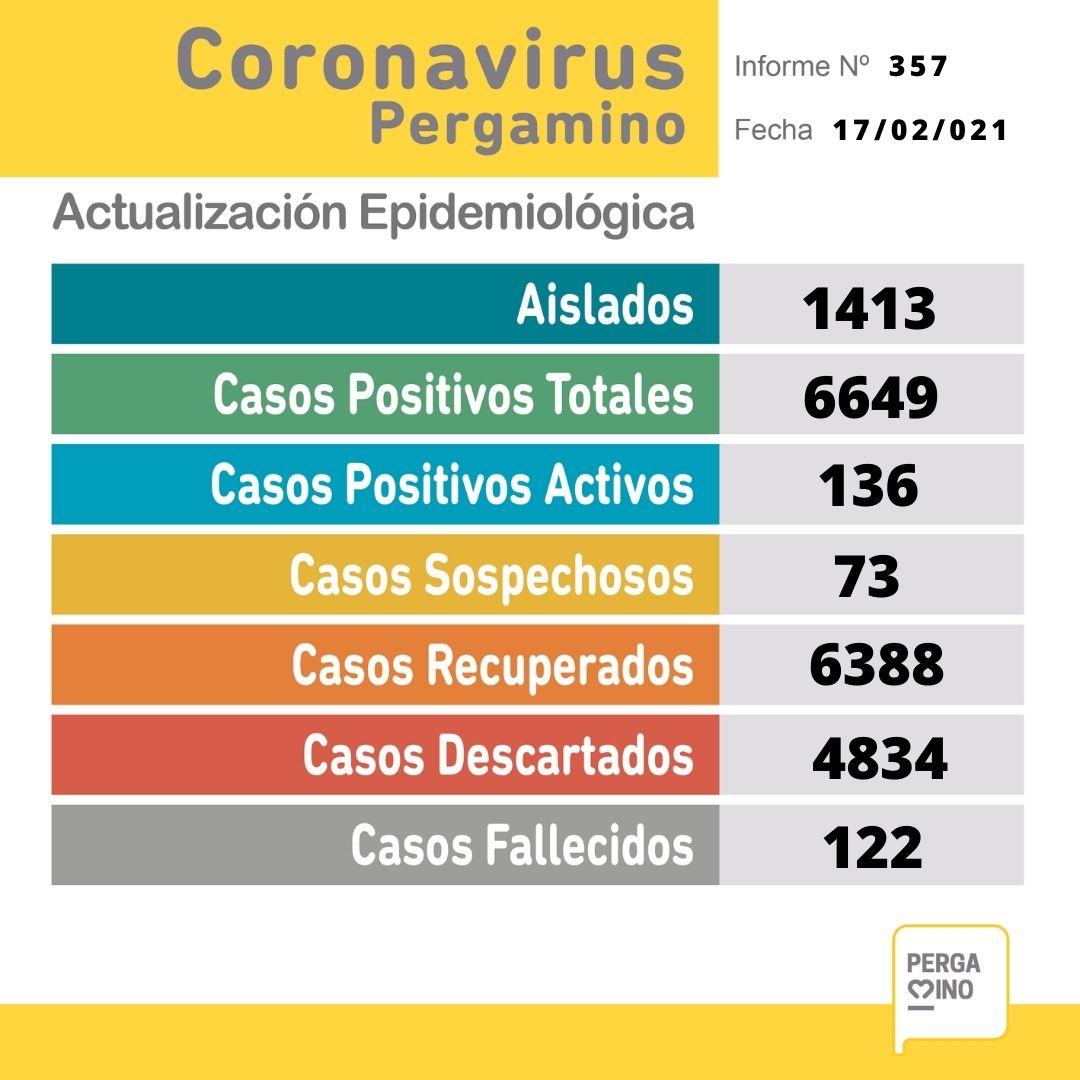 En una nueva jornada sin datos del Maiztegui, se confirmaron 13 nuevos casos positivos de Coronavirus 1