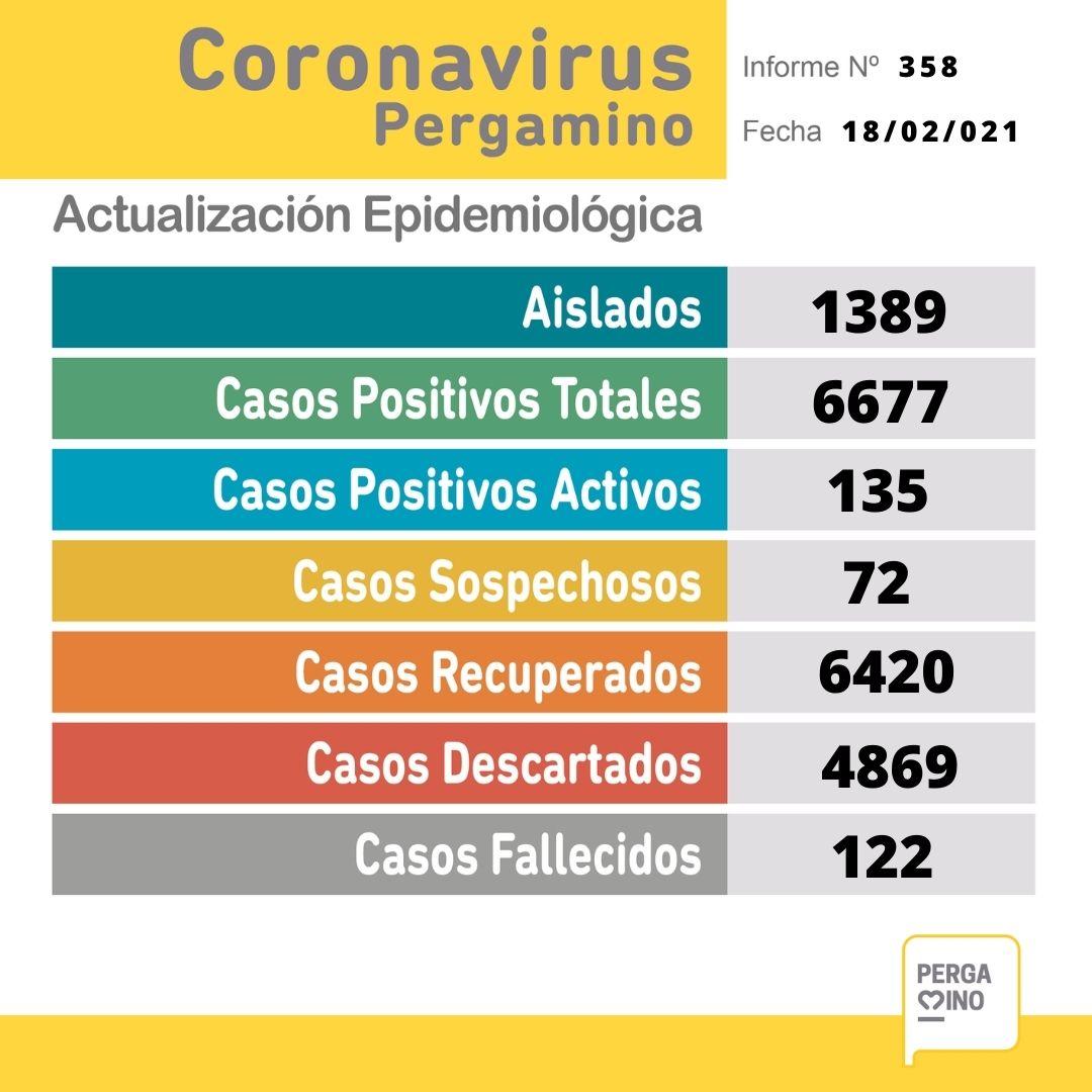 Se confirmaron 28 nuevos casos positivos de Coronavirus en Pergamino este Jueves 1