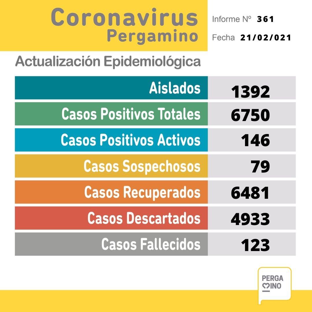Se confirmaron 24 nuevos casos positivos de Coronavirus en Pergamino este Domingo 1