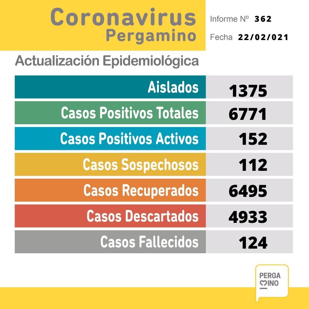 Una paciente falleció y se confirmaron 21 nuevos casos positivos de Coronavirus en Pergamino 1