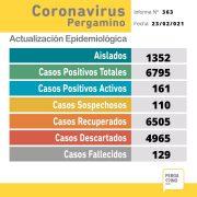 Se informaron 5 fallecimientos y 24 nuevos casos positivos de Coronavirus en Pergamino 4