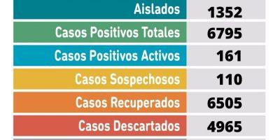 Se informaron 5 fallecimientos y 24 nuevos casos positivos de Coronavirus en Pergamino 10