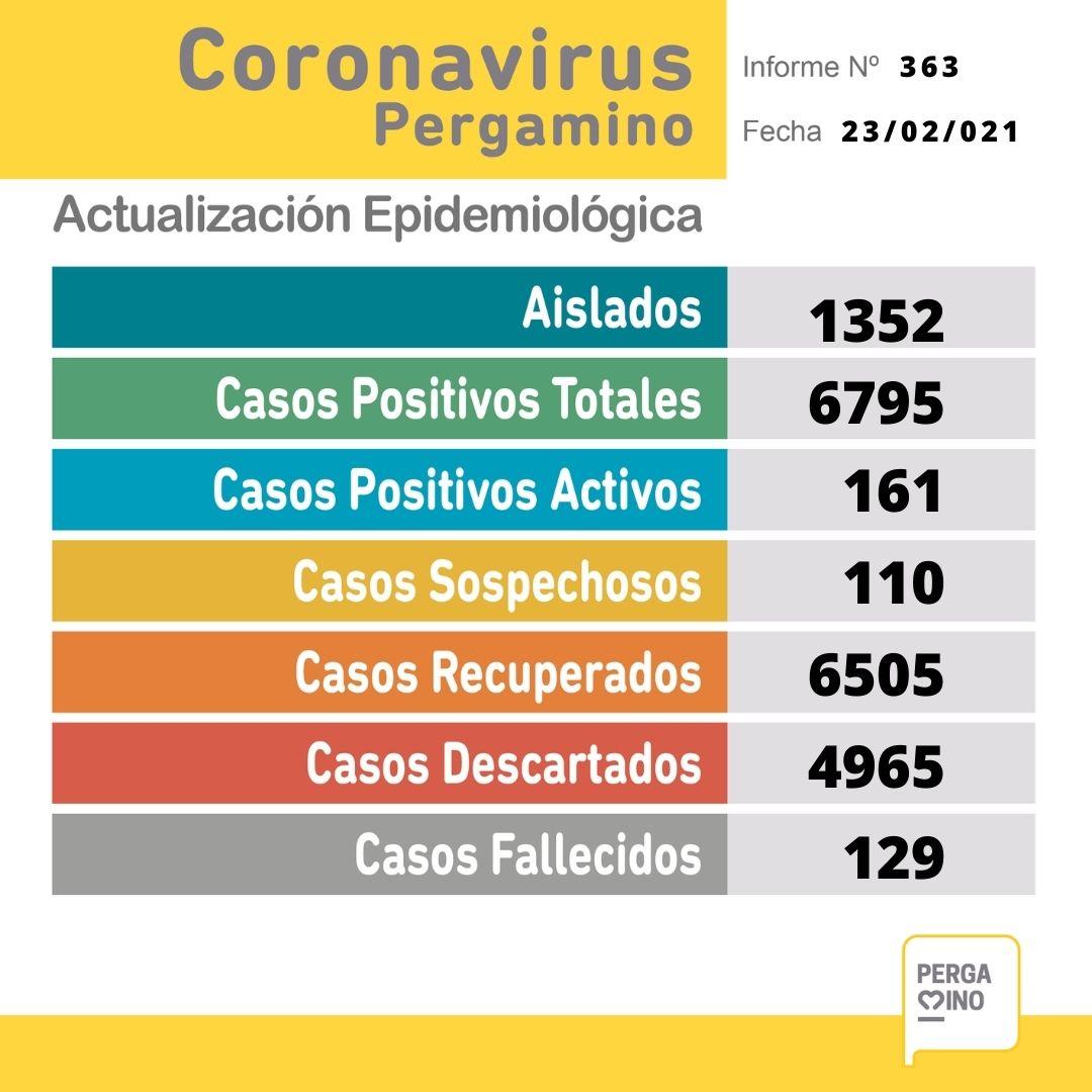 Se informaron 5 fallecimientos y 24 nuevos casos positivos de Coronavirus en Pergamino 1