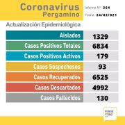Se informó un fallecimiento y se confirmaron 39 nuevos casos positivos de Coronavirus en Pergamino 1