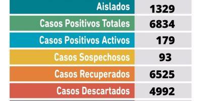 Se informó un fallecimiento y se confirmaron 39 nuevos casos positivos de Coronavirus en Pergamino 11