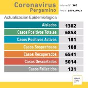 Este Jueves se confirmó un fallecimiento y 19 nuevos casos positivos de Coronavirus 11