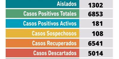 Este Jueves se confirmó un fallecimiento y 19 nuevos casos positivos de Coronavirus 5